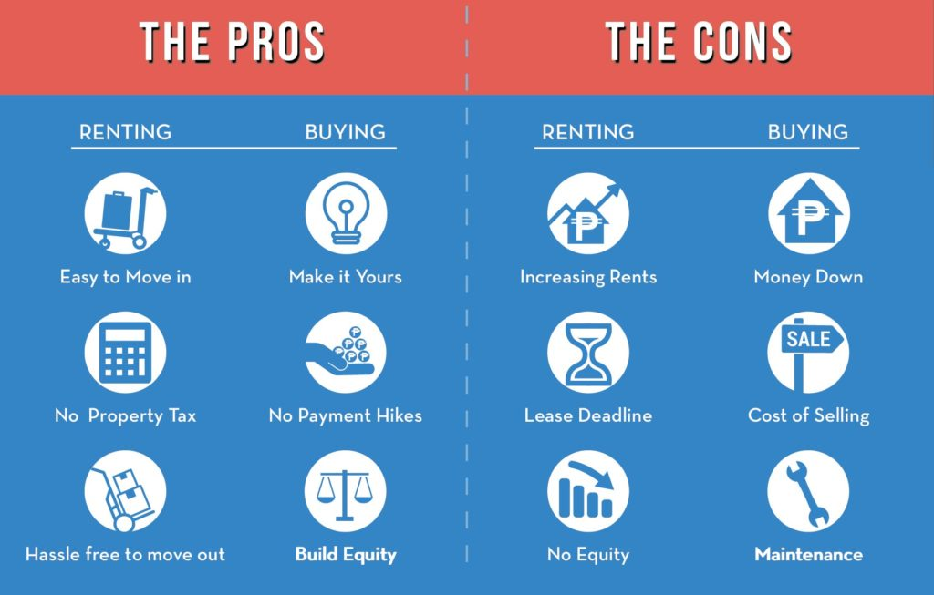 Pros & Cons of Renting a Condo
