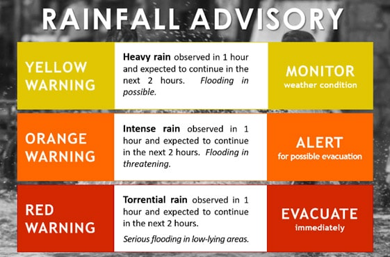 What to do Before, During and After a Storm - Federal Land, Inc